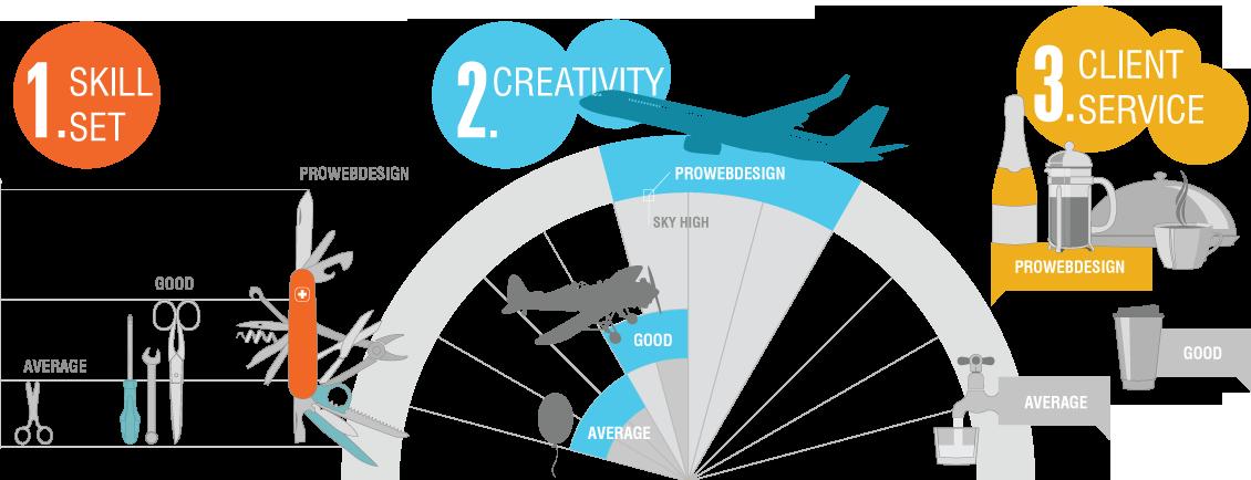 Web design, Romania  Custom websites & apps at excellent rates